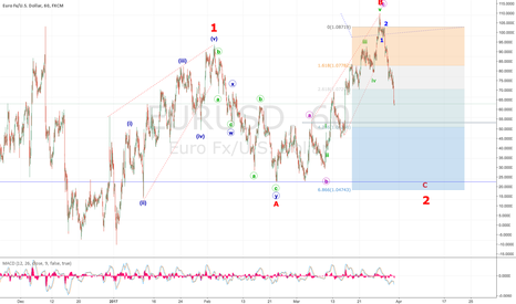 EURUSD: FINAL PUSH by USD Confirmed (Short then LONG for a long time)..