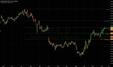 DNKN: $DNKN - Gap fill and 61.8 fib