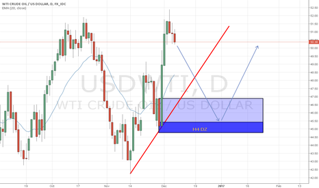 USDWTI: WTI OIL, H4 LONG