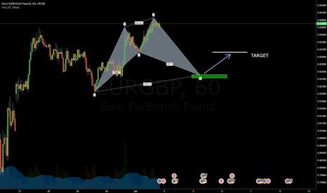 EURGBP: Cypher pattern forming - EURGBP