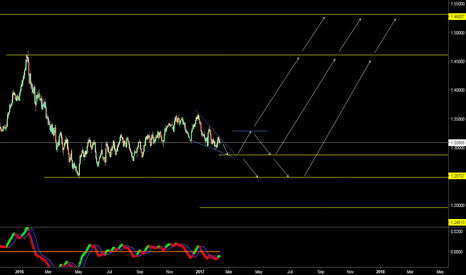 USDCAD: USDCAD LoNg TeRm View... CoOkie