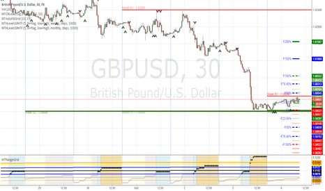 GBPUSD: GBPUSD long open range breakout  signal and double weekly bottom