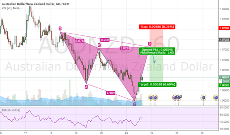 AUDNZD: POTENTIAL CYPHER PATTERN