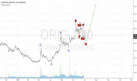 ORIG: Ocean Rig Is Looking Like A Real Monster Buy