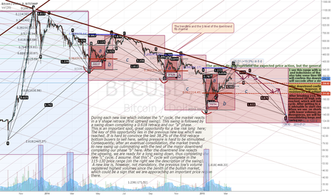 BTCUSD: BTC 3 Year Trend Perspective