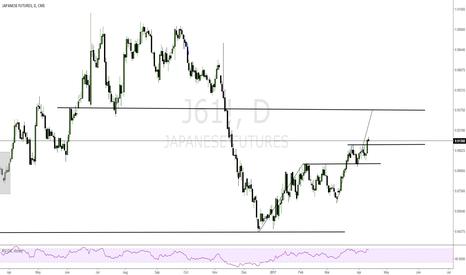 J61!: JPY Index will visit 0.93750