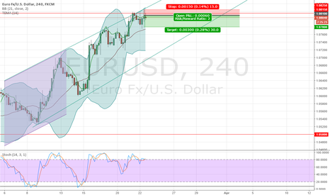 EURUSD: sell eurusd at high following bounce on upper channel