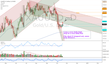 XAUUSD: XAUUSD: Potential breakout, daily/weekly buy signal