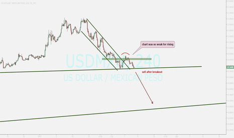 USDMXN: watching...sell