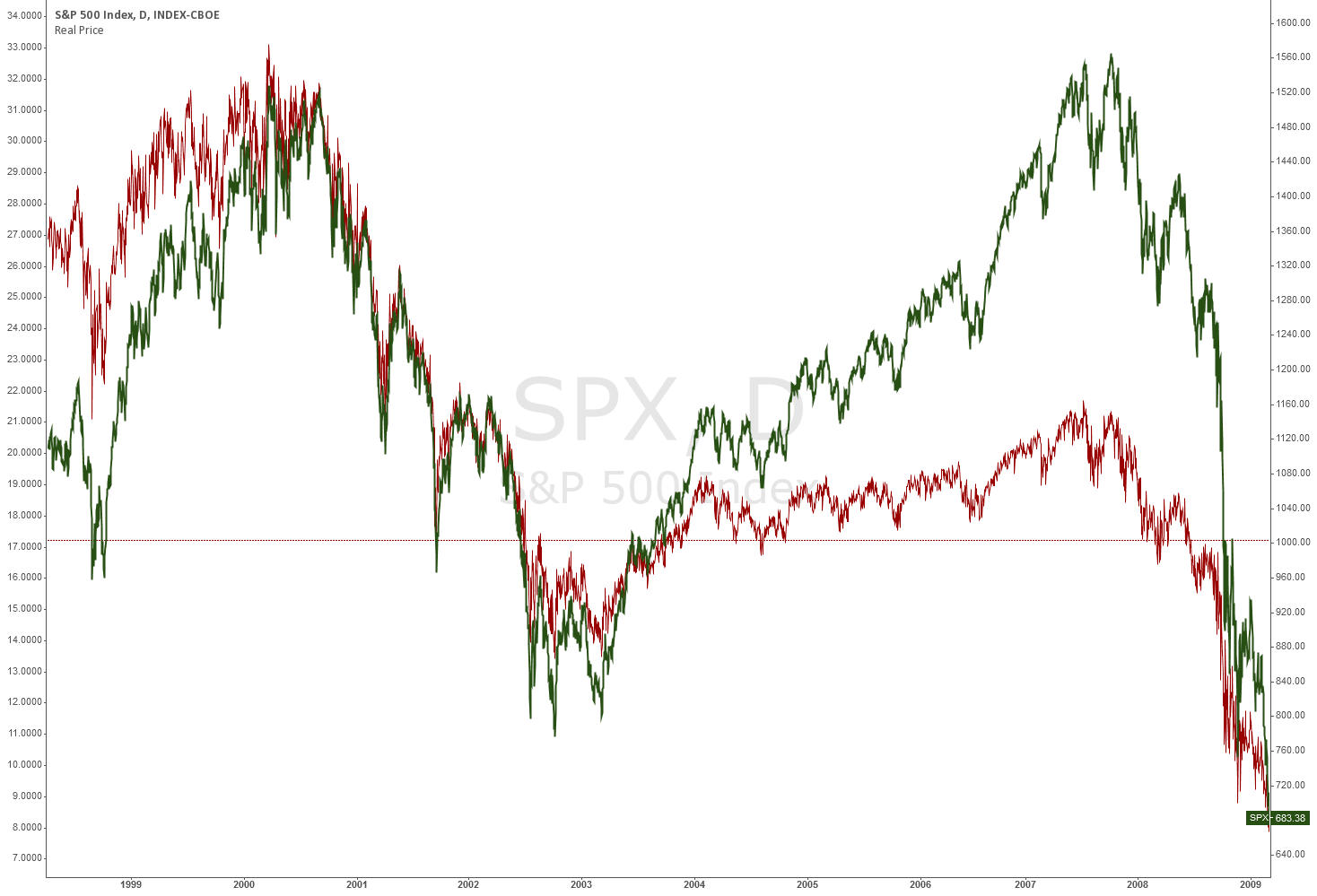 Real Price of SPX compared to M2 money supply