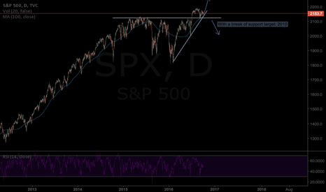 SPX: SP500 in a renewed bull run after consolidating