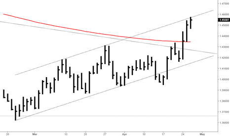 EURAUD: EURAUD AT TOP OF TREND CHANNEL