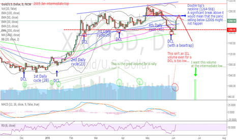 XAUUSD: GOLD - Mother of all daily candles