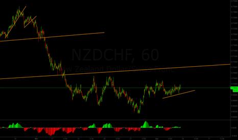 NZDCHF: NZF/CHF short-term sell setup