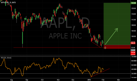 AAPL: apple is a buying opportunity?