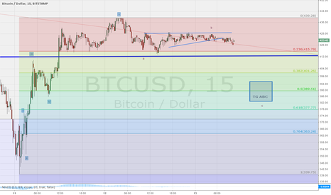 BTCUSD: First impulsive wave, now abc