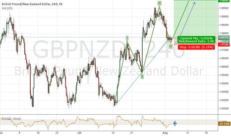 GBPNZD: GBP/NZD LONG