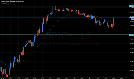 GBPJPY: GBPJPY REVERSAL, BUY FOR BREAKOUT