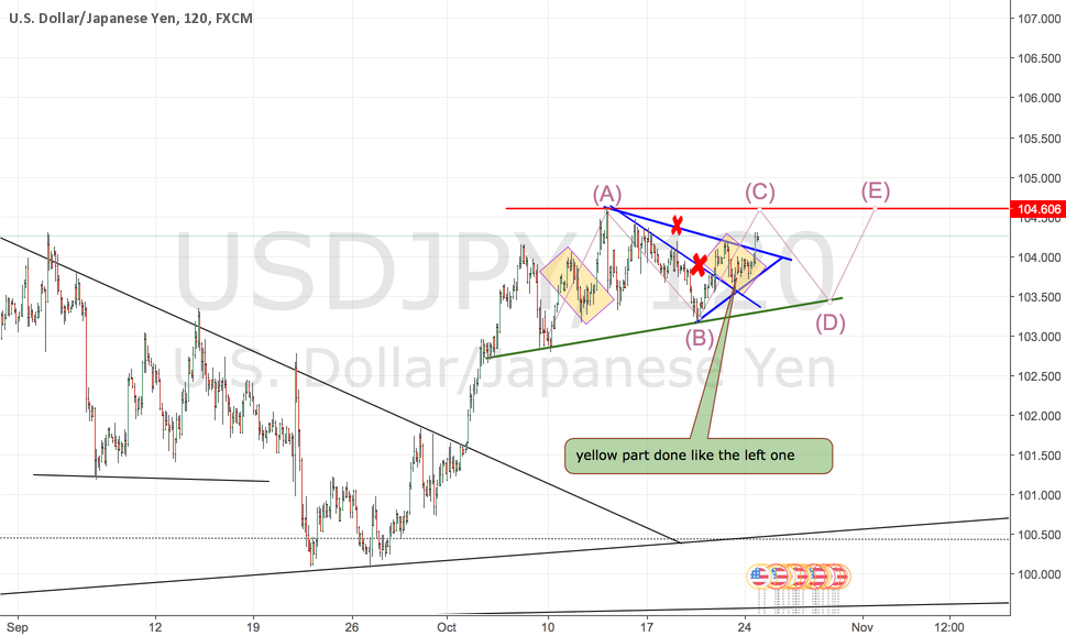 an alternative trading pattern B for USDJPY in the near future