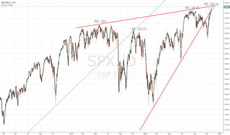 SPX: SPX - Point of Confluence