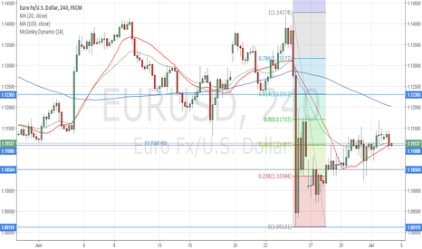 EURUSD: Long at 20 BAR MA
