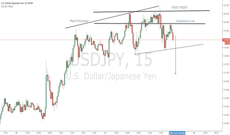 USDJPY: Opportunity To Sell