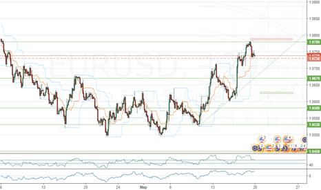 EURUSD: Продажа EUR/USD ниже 1.0780