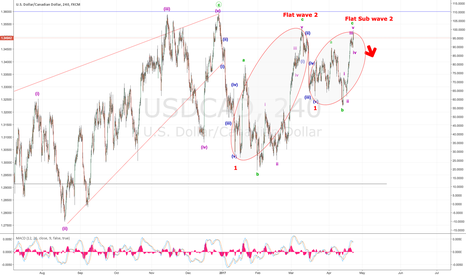 USDCAD: This Alternate count is now my preferred