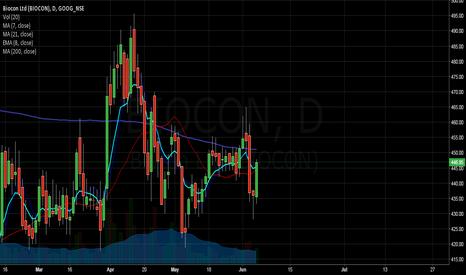 BIOCON: Biocon chart