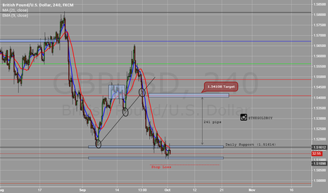 GBPUSD: GBP/USD | INTRA-WEEK UPDATE |