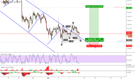 XAUUSD: Multiple trade opportunities coinciding