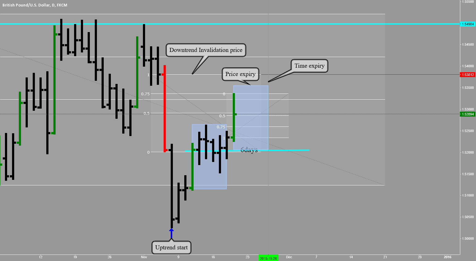 GBPUSD: SHORT NOW OR WAIT. BUT USE THE CORRECT STOP