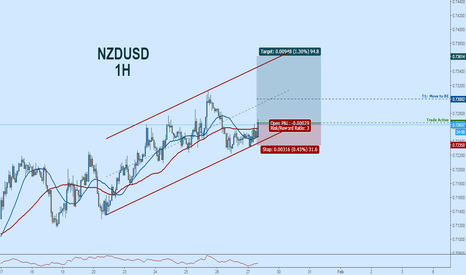 NZDUSD: NZDUSD Long:  Weak US GDP Data + Channel