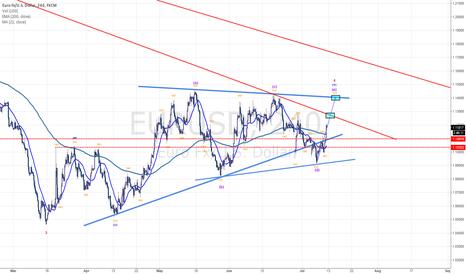 EURUSD: Update EU Elliott Wave Pattern (Waiting Short)