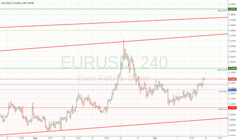 EURUSD: EURUSD DAILY long