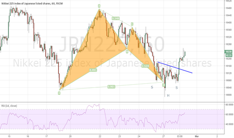 JPN225: Nikkei 225 vs USDJPY