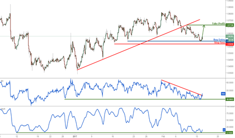 EURUSD: EURUSD remain bullish tolerating excess for a bounce from here