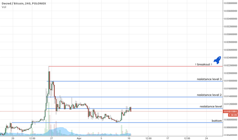 DCRBTC: Decred - New Highs