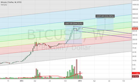 BTCUSD: Bitcoin flag pattern