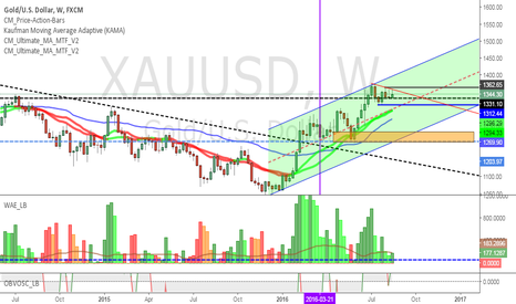 XAUUSD: GOLD- STILL BULLISH