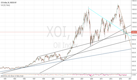 XOI: XOI Oil Index 4/11/2016