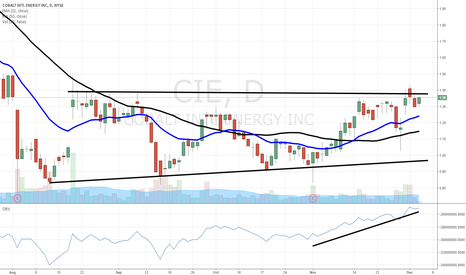 CIE: $CIE nearing breakout
