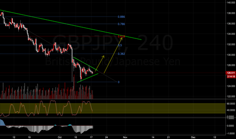 GBPJPY: GBPJPY Retracement setup
