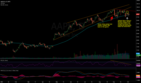 AAPL: Apple is rottin' away.