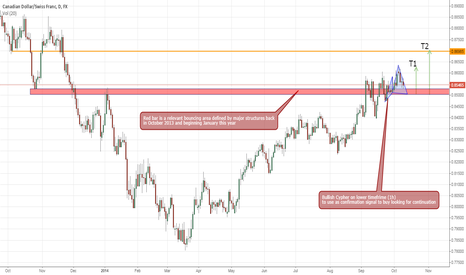 CADCHF: Lower timeframe confirmation to buy