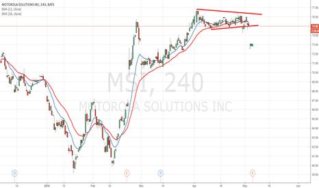 MSI: Motorola Trend Change About To HAppen
