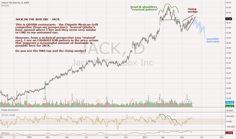 JACK: Jack In The Box Inc - JACK - Daily - Rising Wedge Into H&S Top