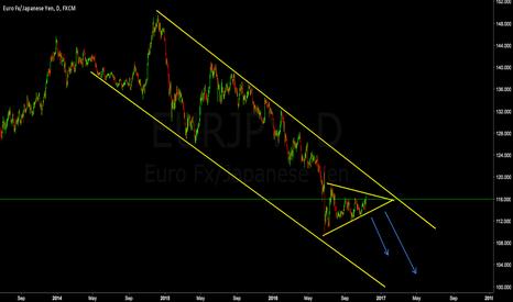 EURJPY: EURJPY Waiting For Break Down Of Symmetrical Triangle **SHORT