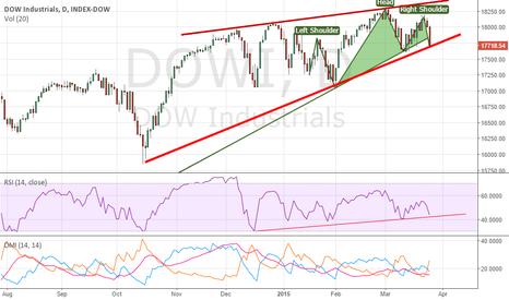 DOWI: Dow Jones Industrial - Short - Waiting for breakdown below17650