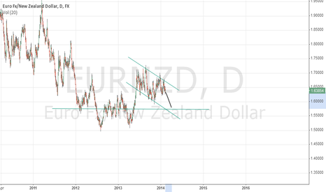 EURNZD: note eurnzd